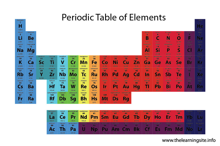 flashcard  scientific instruments table of elements-01