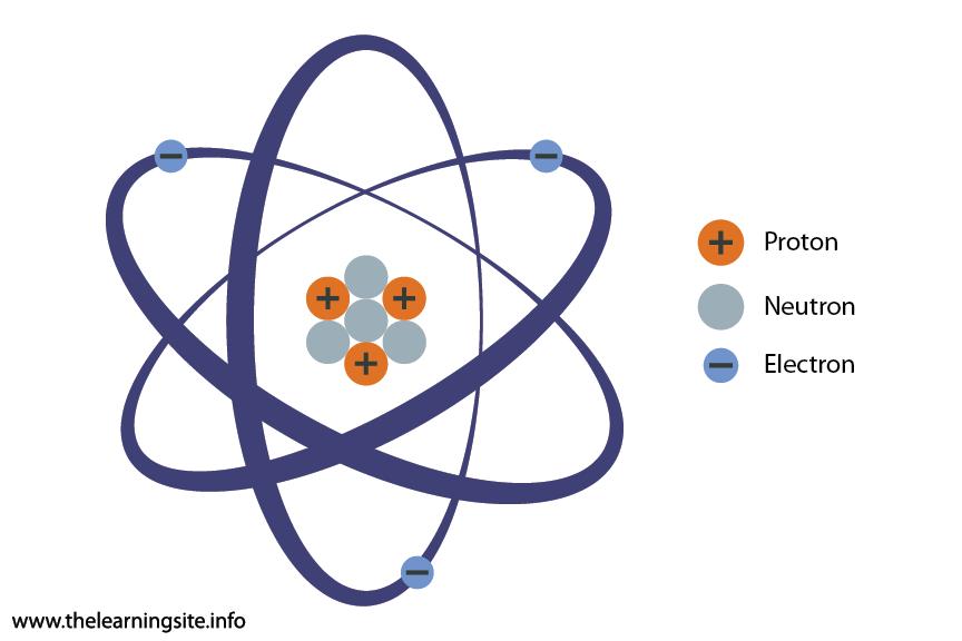 Science Atom Flashcard