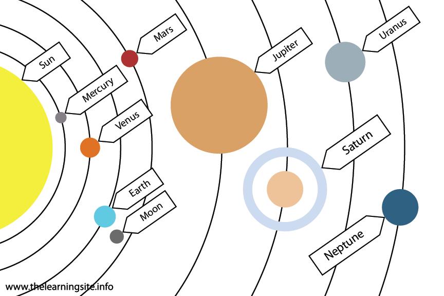 Science Solar System Flashcard